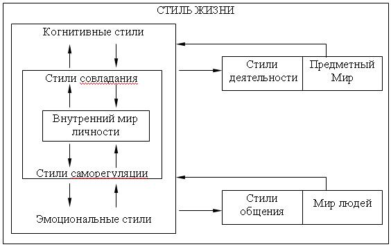 Схема соотношения между